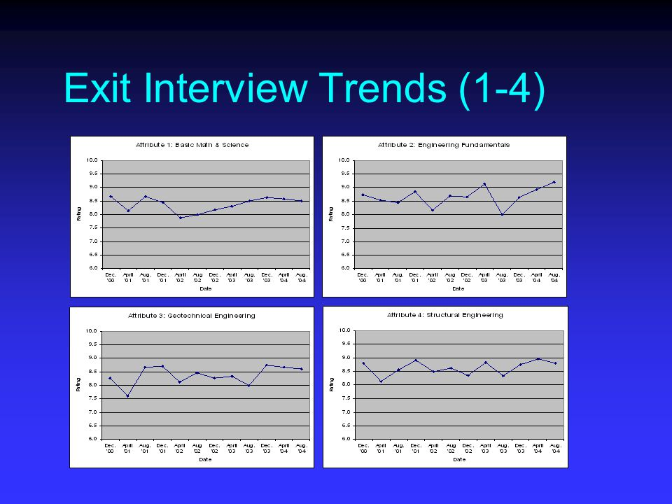 Exit Interview Trends (1-4)