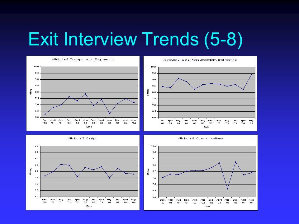 Exit Interview Trends (5-8)