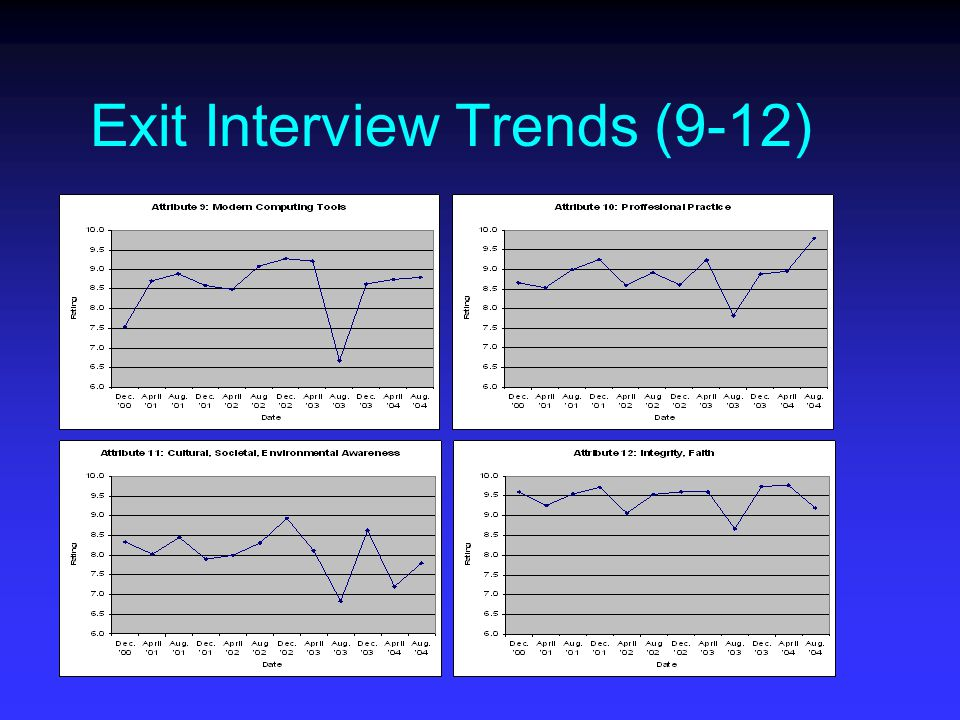 Exit Interview Trends (9-12)