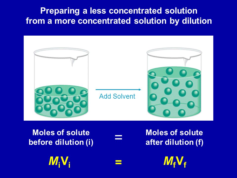 Preparing a less concentrated solution from a more concentrated solution by dilution Dilution Add Solvent Moles of solute before dilution (i) Moles of solute after dilution (f) = MiViMiVi MfVfMfVf =