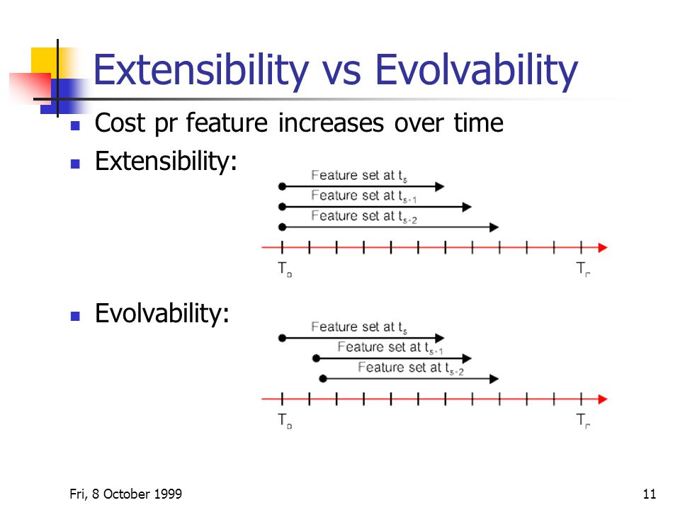 Fri, 8 October Extensibility vs Evolvability Cost pr feature increases over time Extensibility: Evolvability: