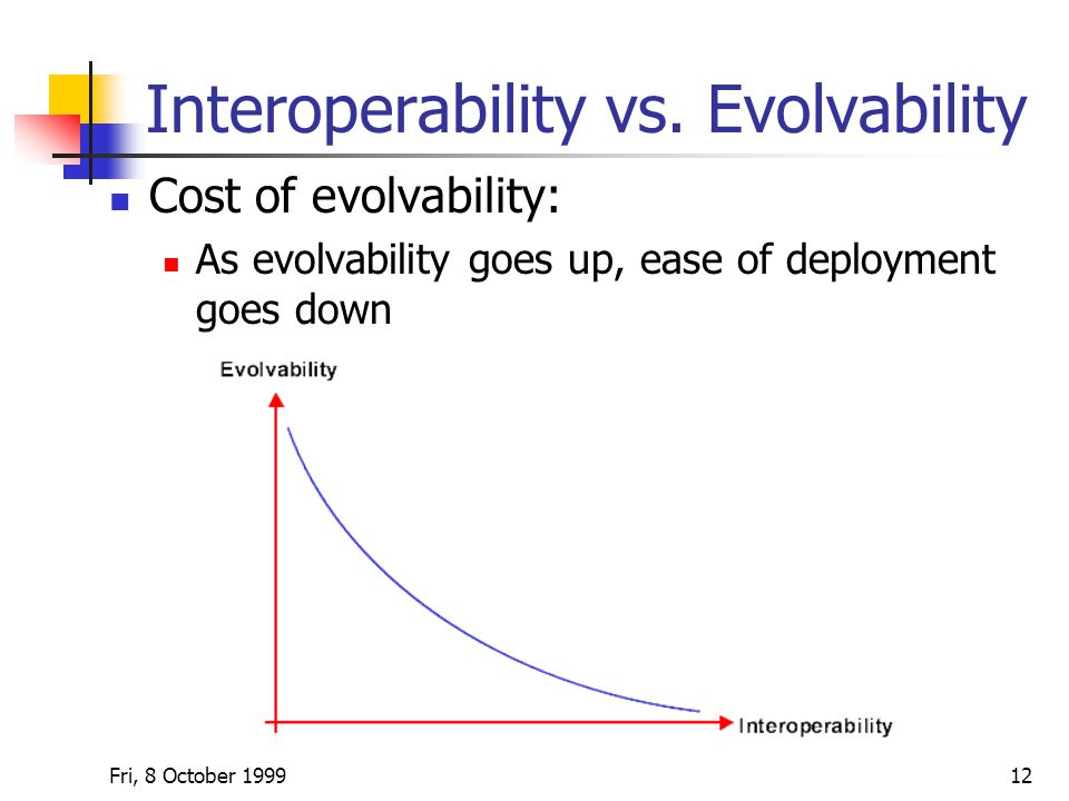 Fri, 8 October Interoperability vs.