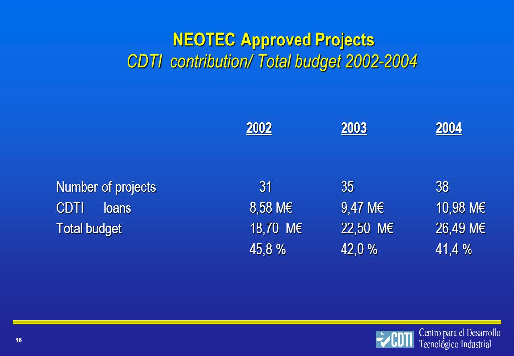 16 NEOTEC Approved Projects CDTI contribution/ Total budget NEOTEC Approved Projects CDTI contribution/ Total budget Number of projects CDTIloans 8,58 M€ 9,47 M€10,98 M€ Total budget 18,70 M€22,50 M€26,49 M€ 45,8 % 42,0 %41,4 % 45,8 % 42,0 %41,4 %