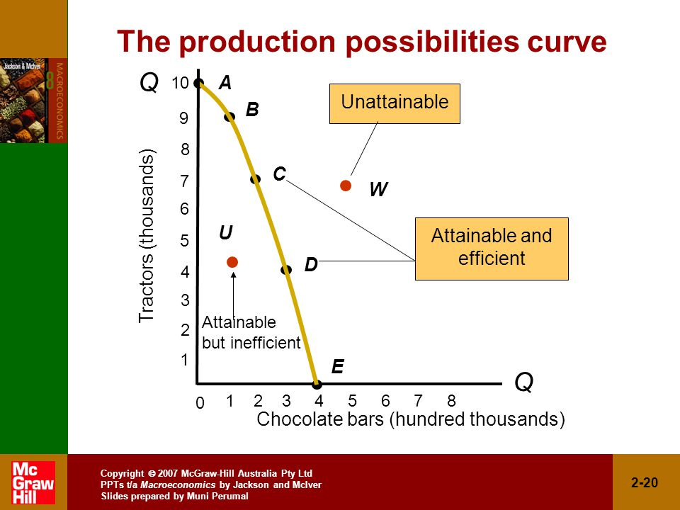 Copyright  2007 McGraw-Hill Australia Pty Ltd PPTs t/a Macroeconomics by Jackson and McIver Slides prepared by Muni Perumal The production possibilities curve Q Q A B C D E Chocolate bars (hundred thousands) Tractors (thousands) Attainable and efficient W Unattainable Attainable but inefficient U