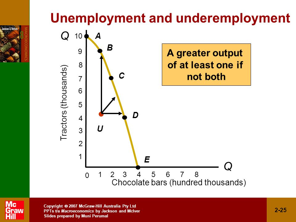 Copyright  2007 McGraw-Hill Australia Pty Ltd PPTs t/a Macroeconomics by Jackson and McIver Slides prepared by Muni Perumal 2-25 Chocolate bars (hundred thousands) Tractors (thousands) Unemployment and underemployment Q Q A B C D E U A greater output of at least one if not both