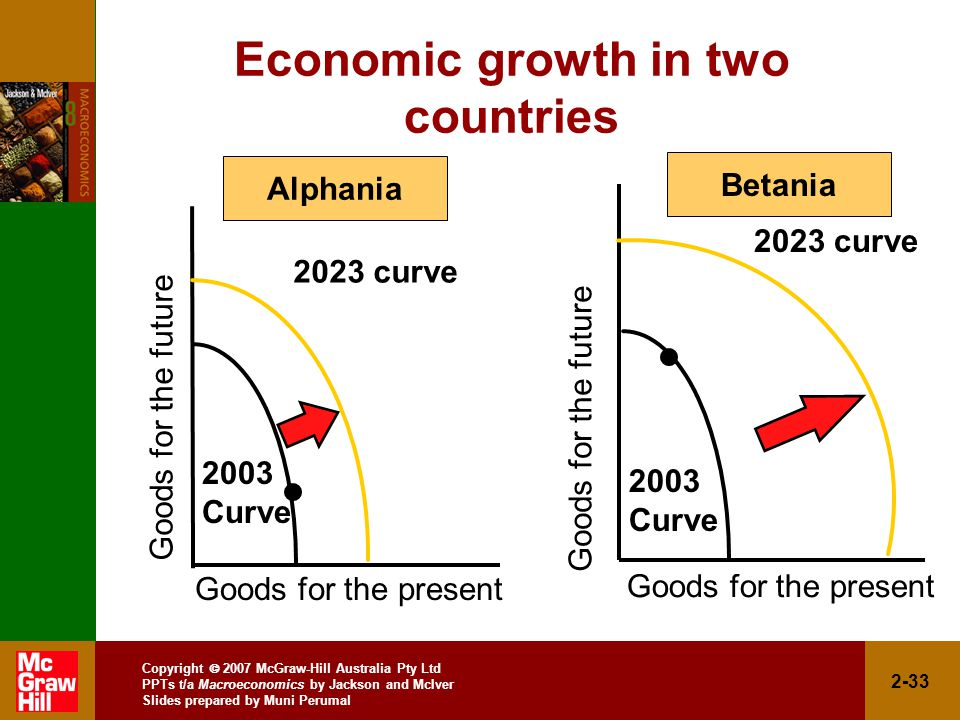 Copyright  2007 McGraw-Hill Australia Pty Ltd PPTs t/a Macroeconomics by Jackson and McIver Slides prepared by Muni Perumal 2-33 Goods for the present Goods for the future Economic growth in two countries 2003 Curve 2023 curve 2003 Curve Alphania Betania