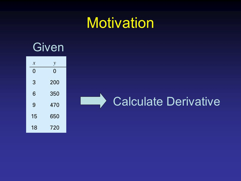 Calculate Derivative Given