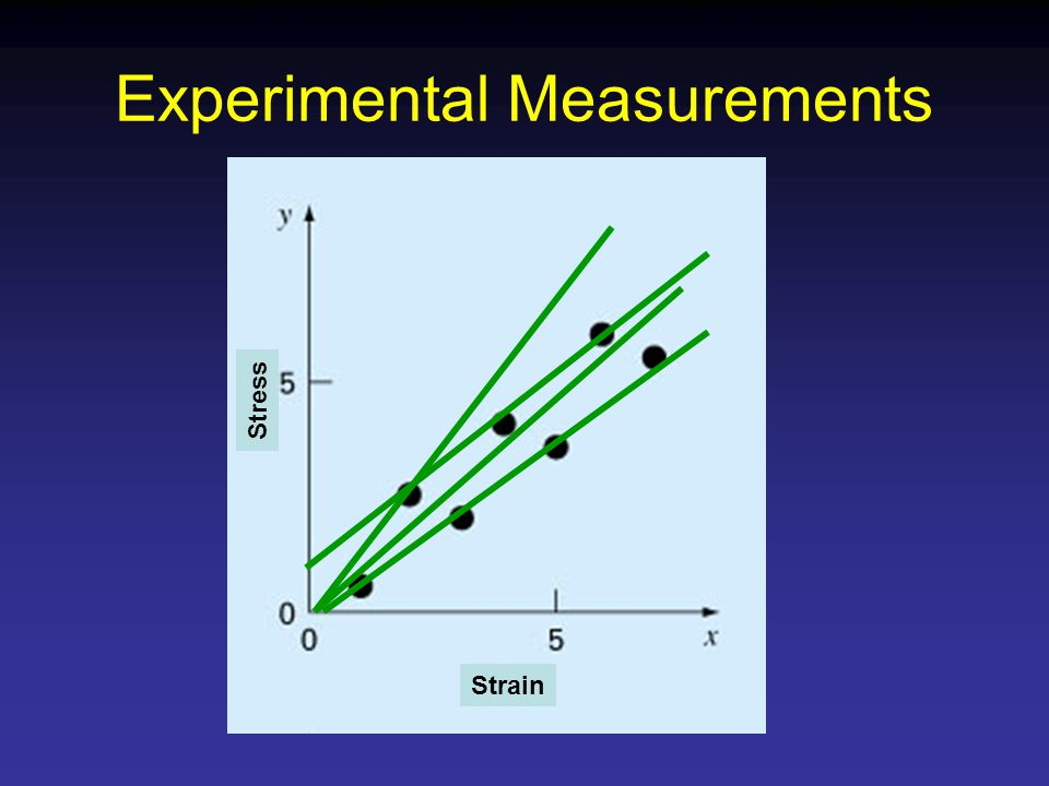 Experimental Measurements Strain Stress