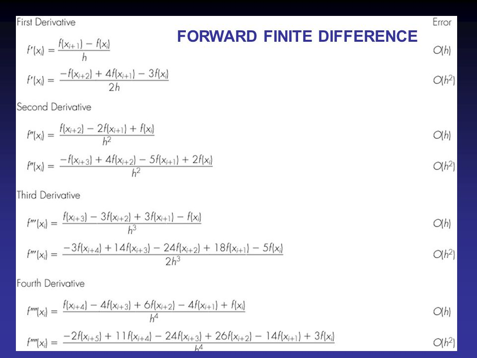 Fig 23.1 FORWARD FINITE DIFFERENCE