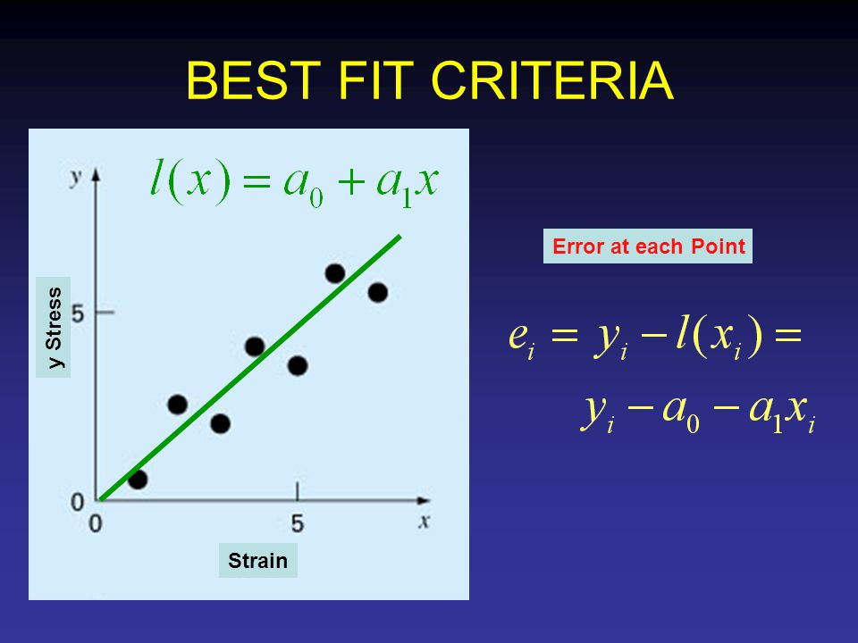 BEST FIT CRITERIA Strain y Stress Error at each Point