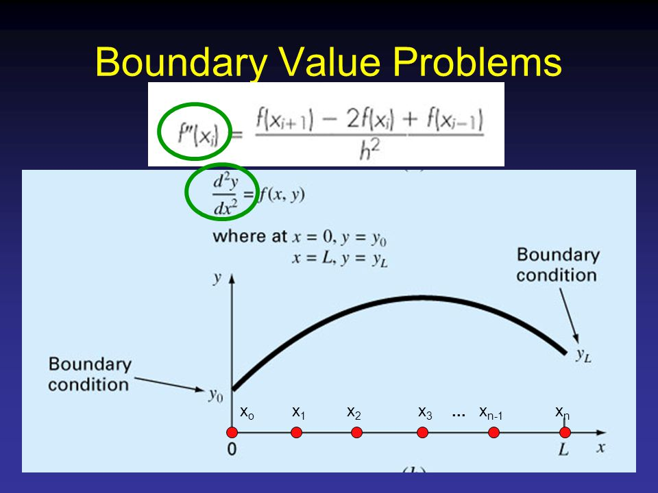 xoxo Boundary Value Problems x1x1 x2x2 x3x3 x n-1 xnxn...