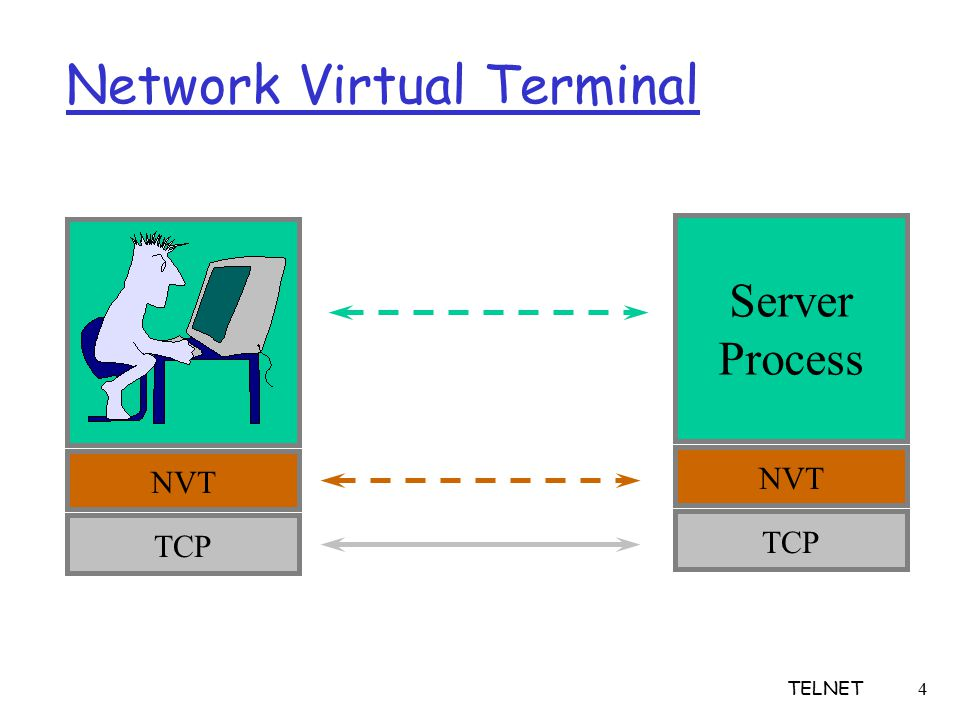 4 Network Virtual Terminal NVT Server Process TCP TELNET
