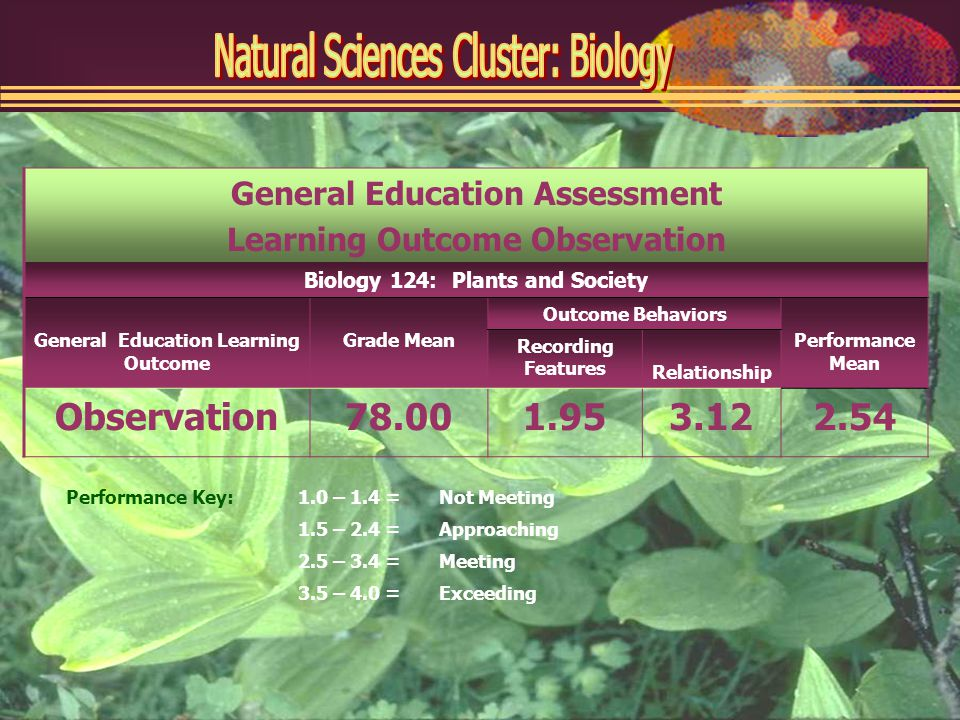 General Education Assessment Learning Outcome Observation Biology 124: Plants and Society General Education Learning Outcome Grade Mean Outcome Behaviors Performance Mean Recording Features Relationship Observation Performance Key:1.0 – 1.4 =Not Meeting 1.5 – 2.4 =Approaching 2.5 – 3.4 =Meeting 3.5 – 4.0 =Exceeding