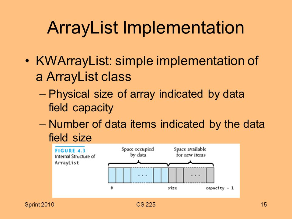 Sprint 2010CS ArrayList Implementation KWArrayList: simple implementation of a ArrayList class –Physical size of array indicated by data field capacity –Number of data items indicated by the data field size