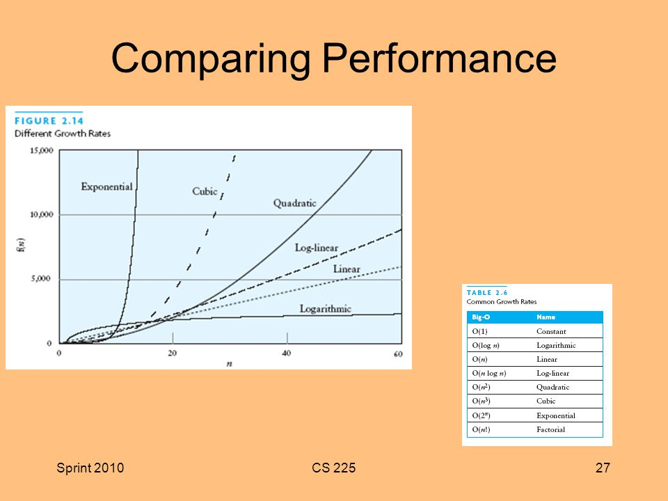 Sprint 2010CS Comparing Performance