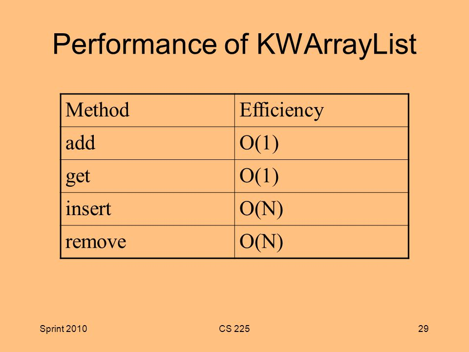 Sprint 2010CS Performance of KWArrayList MethodEfficiency addO(1) getO(1) insertO(N) removeO(N)
