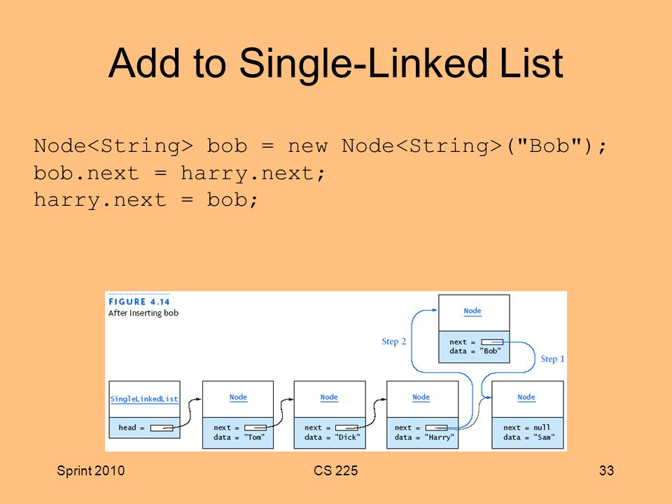 Sprint 2010CS Add to Single-Linked List Node bob = new Node ( Bob ); bob.next = harry.next; harry.next = bob;