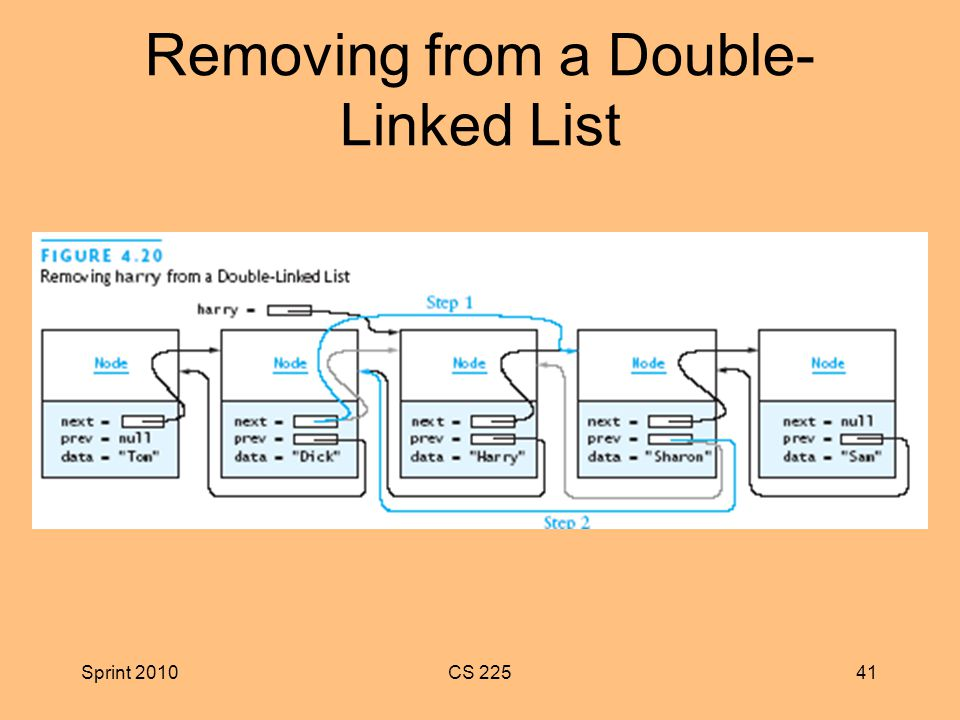 Sprint 2010CS Removing from a Double- Linked List