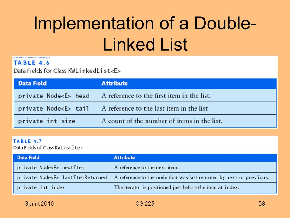 Sprint 2010CS Implementation of a Double- Linked List