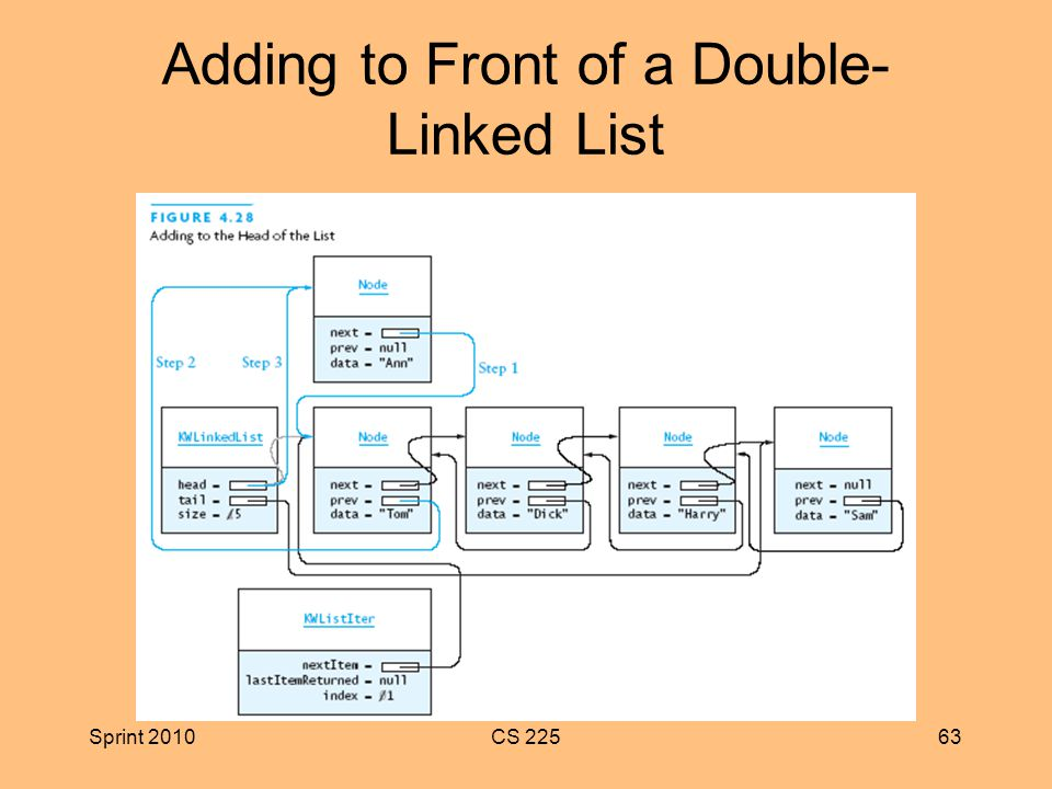 Sprint 2010CS Adding to Front of a Double- Linked List