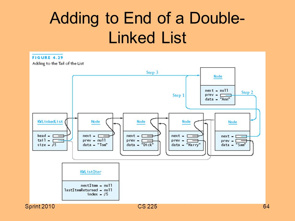Sprint 2010CS Adding to End of a Double- Linked List