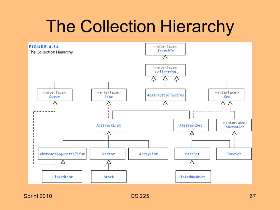 Sprint 2010CS The Collection Hierarchy