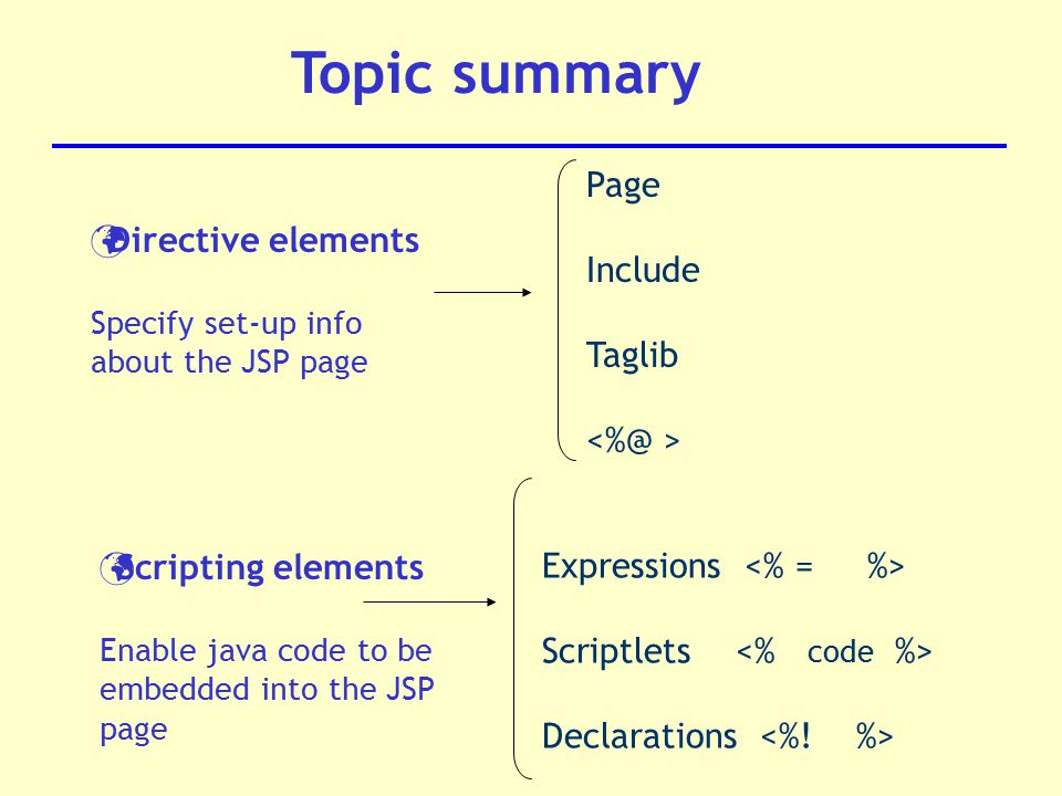 Topic summary Directive elements Specify set-up info about the JSP page Scripting elements Enable java code to be embedded into the JSP page Page Include Taglib Expressions Scriptlets Declarations
