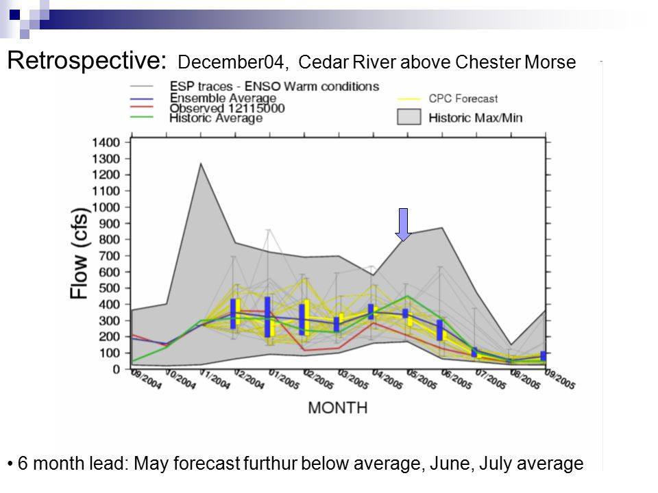 Retrospective: December04, Cedar River above Chester Morse 6 month lead: May forecast furthur below average, June, July average