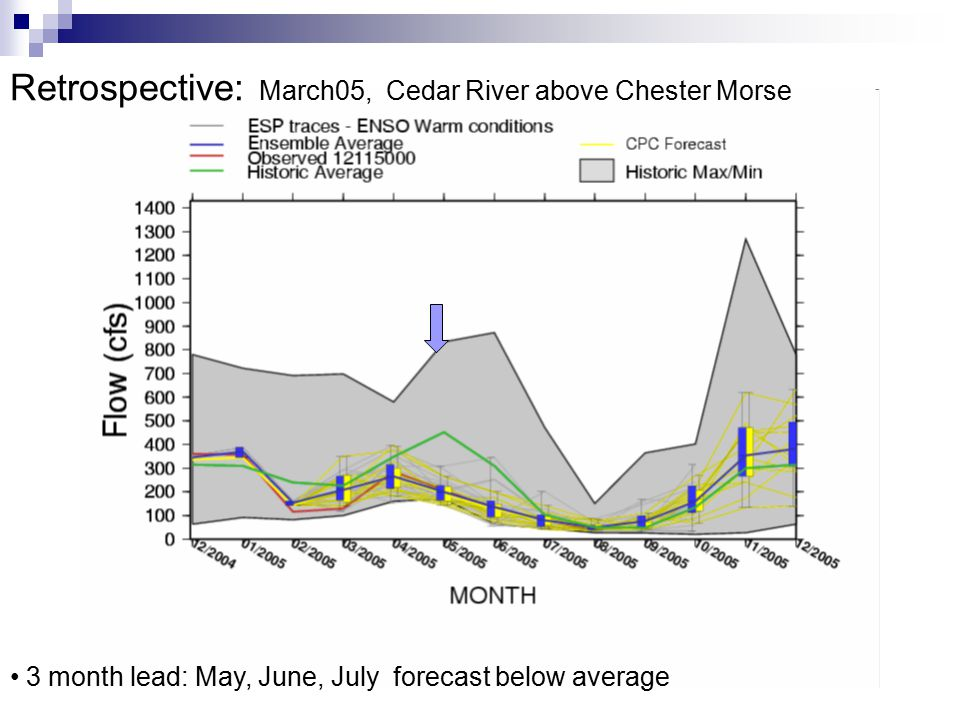 Retrospective: March05, Cedar River above Chester Morse 3 month lead: May, June, July forecast below average