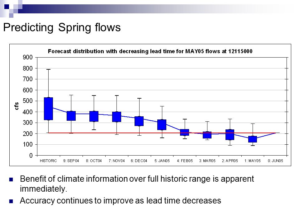 Predicting Spring flows Benefit of climate information over full historic range is apparent immediately.
