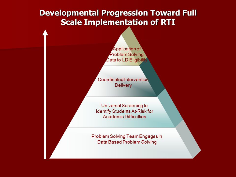Developmental Progression Toward Full Scale Implementation of RTI Problem Solving Team Engages in Data Based Problem Solving Universal Screening to Identify Students At-Risk for Academic Difficulties Coordinated Intervention Delivery Application of Problem Solving Data to LD Eligibility