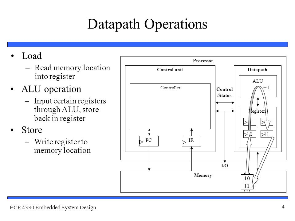 ECE 4330 Embedded System Design 4 Datapath Operations Load –Read memory location into register ALU operation –Input certain registers through ALU, store back in register Store –Write register to memory location Processor Control unitDatapath ALU Registers IRPC Controller Memory I/O Control /Status 10...