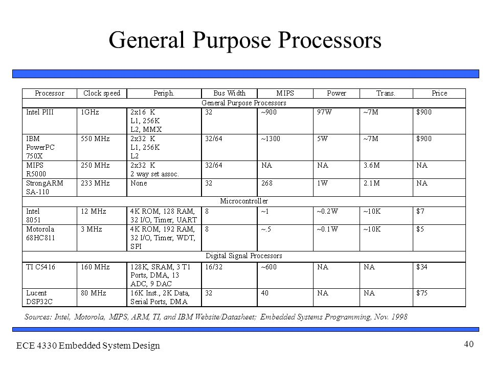 ECE 4330 Embedded System Design 40 General Purpose Processors Sources: Intel, Motorola, MIPS, ARM, TI, and IBM Website/Datasheet; Embedded Systems Programming, Nov.