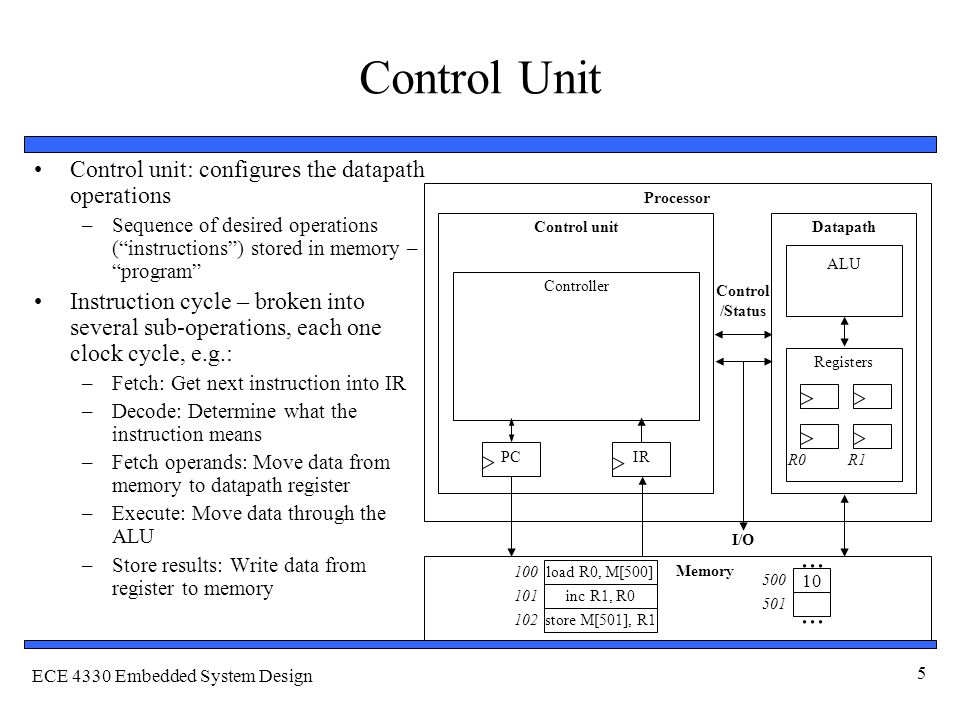 ECE 4330 Embedded System Design 5 Control Unit Control unit: configures the datapath operations –Sequence of desired operations ( instructions ) stored in memory – program Instruction cycle – broken into several sub-operations, each one clock cycle, e.g.: –Fetch: Get next instruction into IR –Decode: Determine what the instruction means –Fetch operands: Move data from memory to datapath register –Execute: Move data through the ALU –Store results: Write data from register to memory Processor Control unitDatapath ALU Registers IRPC Controller Memory I/O Control /Status 10...