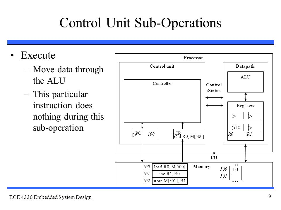 ECE 4330 Embedded System Design 9 Control Unit Sub-Operations Execute –Move data through the ALU –This particular instruction does nothing during this sub-operation Processor Control unitDatapath ALU Registers IRPC Controller Memory I/O Control /Status 10...