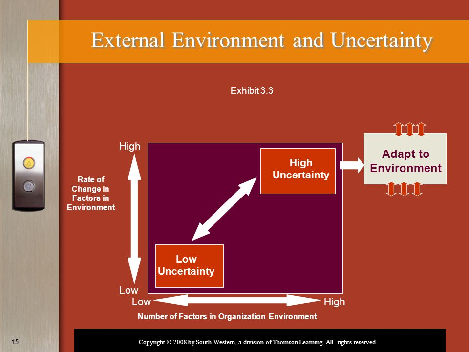 Copyright © 2008 by South-Western, a division of Thomson Learning. All rights reserved. 15 External Environment and Uncertainty Number of Factors in O