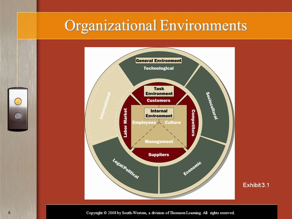 Copyright © 2008 by South-Western, a division of Thomson Learning. All rights reserved. 6 Organizational Environments Exhibit 3.1