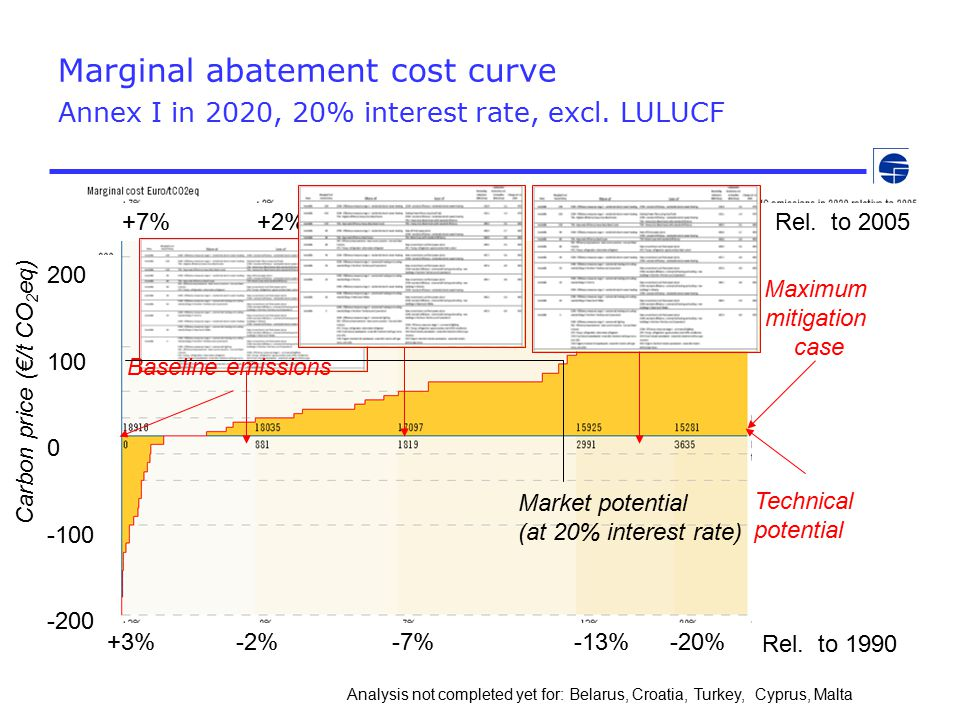 Marginal abatement cost curve Annex I in 2020, 20% interest rate, excl.