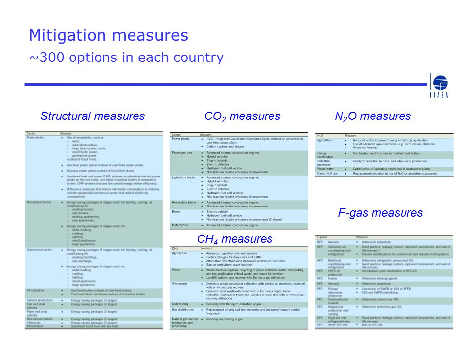 Mitigation measures ~300 options in each country Structural measuresCO 2 measuresN 2 O measures F-gas measures CH 4 measures