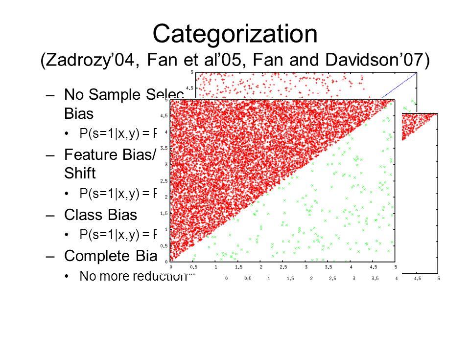 Categorization (Zadrozy'04, Fan et al'05, Fan and Davidson'07) –No Sample Selection Bias P(s=1 x,y) = P(s=1) –Feature Bias/Covariate Shift P(s=1 x,y) = P(s=1 x) –Class Bias P(s=1 x,y) = P(s=1 y) –Complete Bias No more reduction