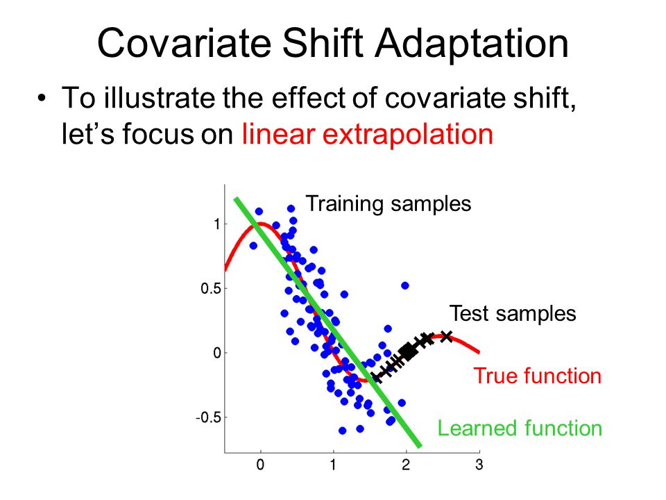 Covariate Shift Adaptation Training samples Test samples To illustrate the effect of covariate shift, let's focus on linear extrapolation True function Learned function