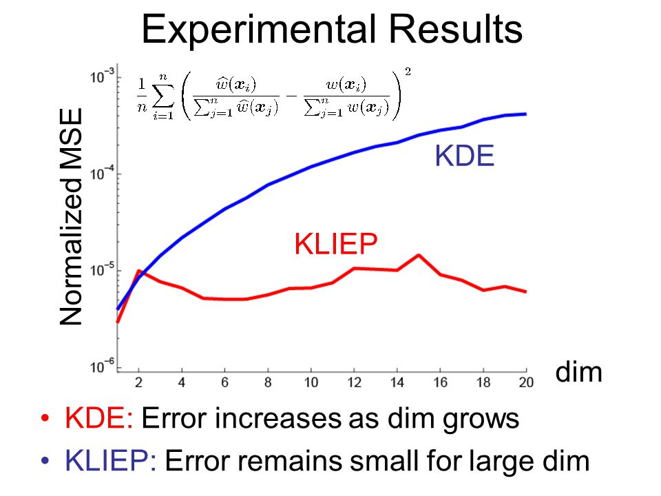 KDE: Error increases as dim grows KLIEP: Error remains small for large dim Experimental Results KDE KLIEP Normalized MSE dim
