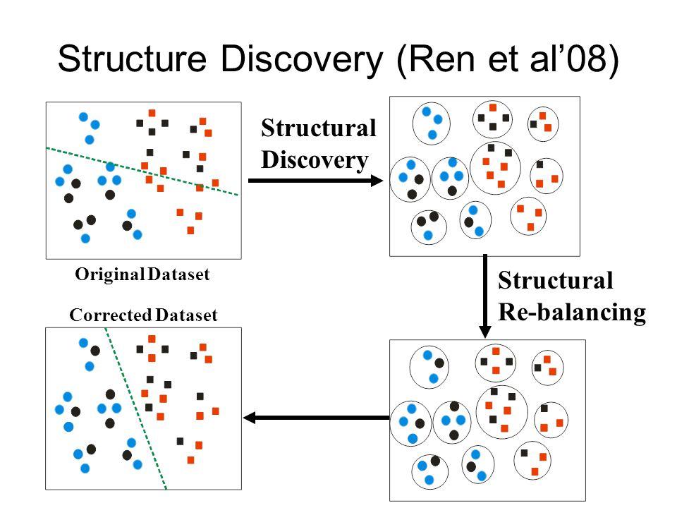 Structure Discovery (Ren et al'08) Original Dataset Structural Discovery Structural Re-balancing Corrected Dataset