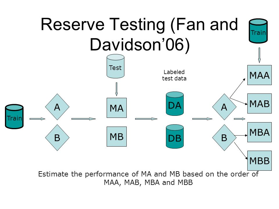Reserve Testing (Fan and Davidson'06) Train A B MA MB Test A B MAA MAB MBA MBB Train Estimate the performance of MA and MB based on the order of MAA, MAB, MBA and MBB DA DB Labeled test data