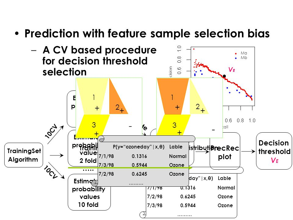 Prediction with feature sample selection bias TrainingSet Algorithm …..