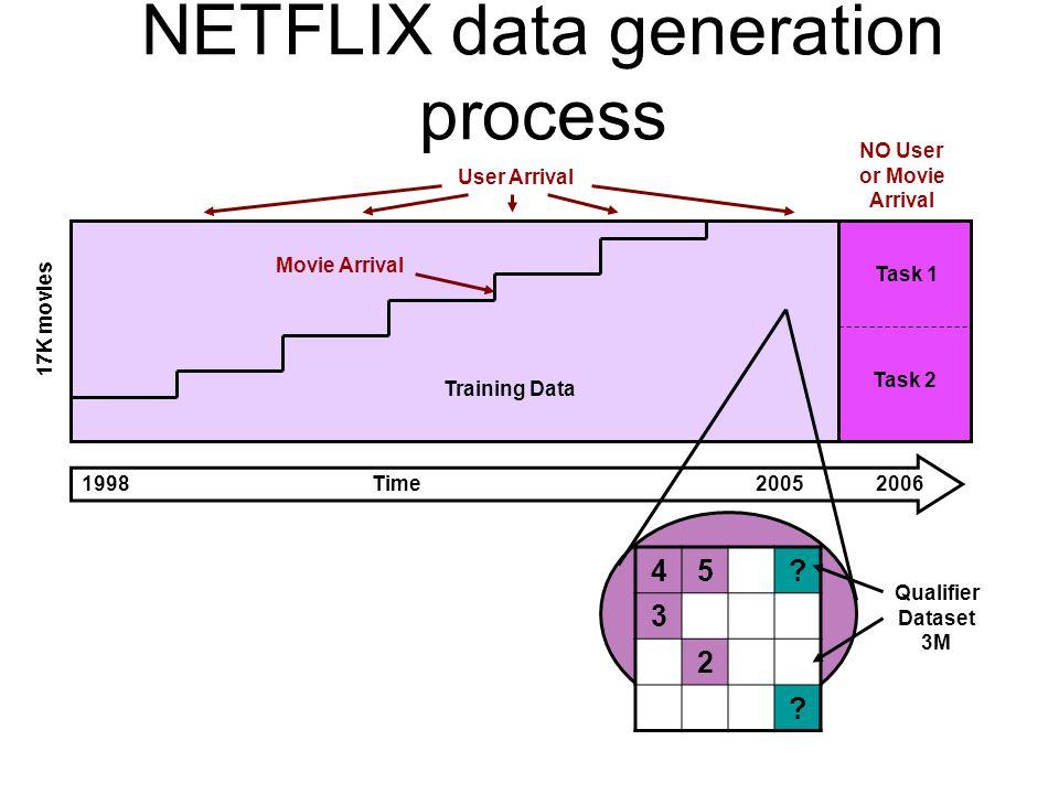 17K movies Training Data Task 2 Task 1 Movie Arrival 1998 Time 2005 2006 User Arrival 45.
