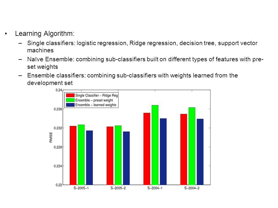 Learning Algorithm: –Single classifiers: logistic regression, Ridge regression, decision tree, support vector machines –Naïve Ensemble: combining sub-classifiers built on different types of features with pre- set weights –Ensemble classifiers: combining sub-classifiers with weights learned from the development set