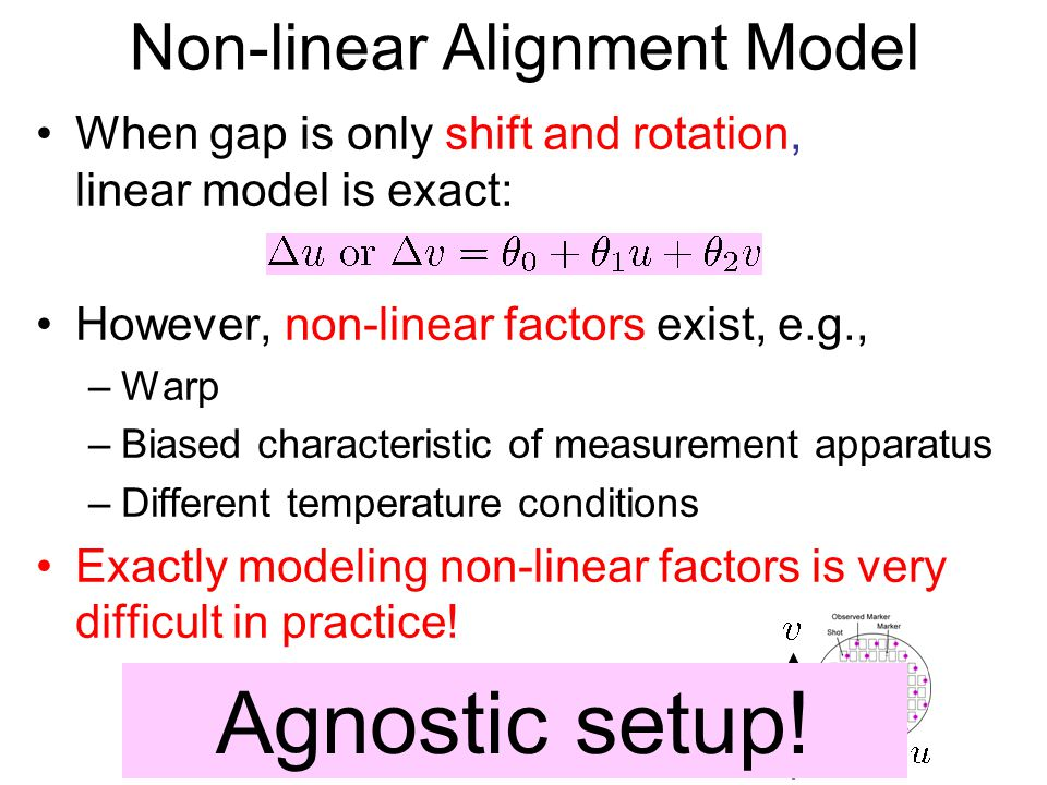 Non-linear Alignment Model When gap is only shift and rotation, linear model is exact: However, non-linear factors exist, e.g., –Warp –Biased characteristic of measurement apparatus –Different temperature conditions Exactly modeling non-linear factors is very difficult in practice.
