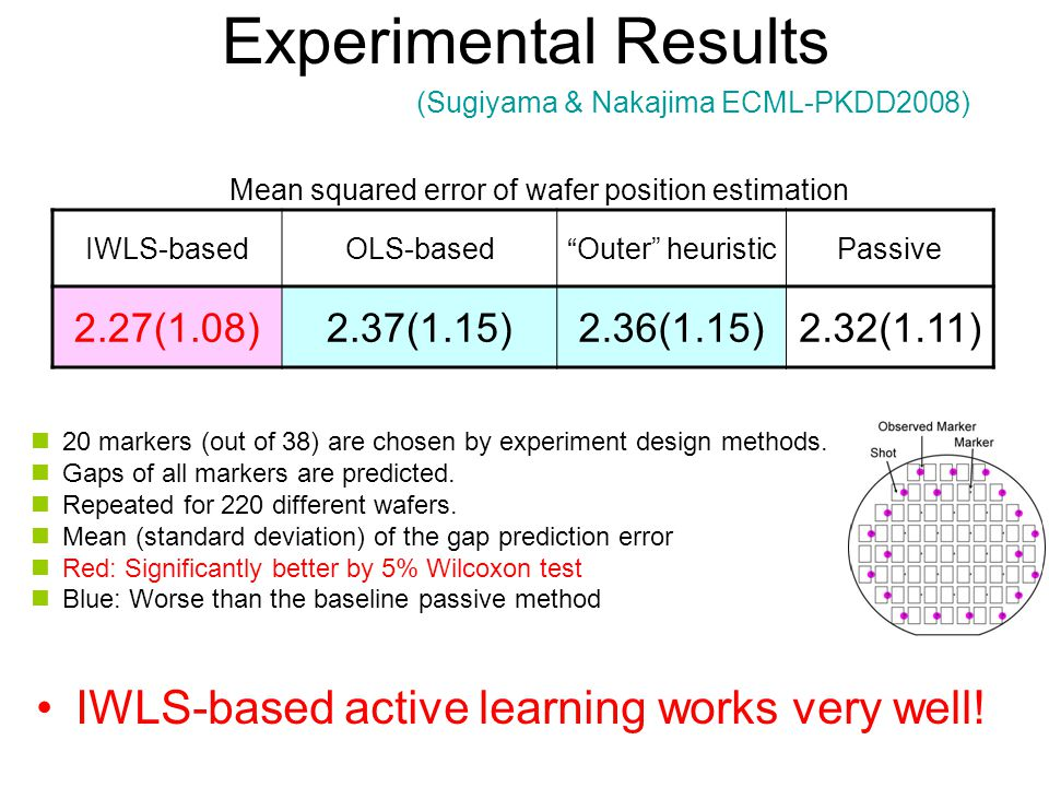 Experimental Results IWLS-based active learning works very well.