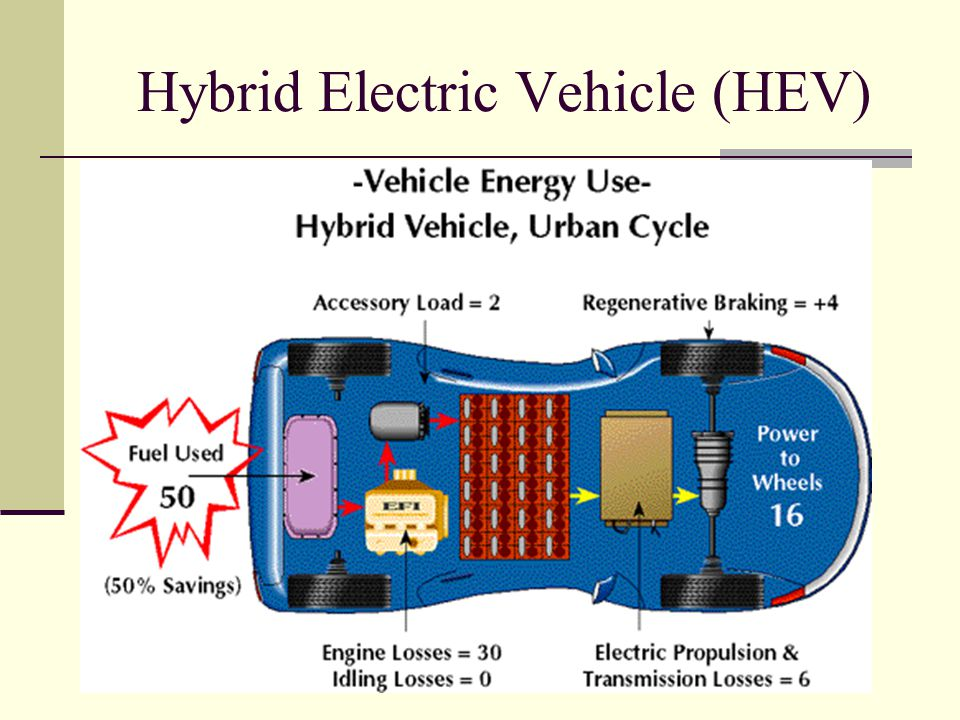Hybrid Electric Vehicle (HEV)